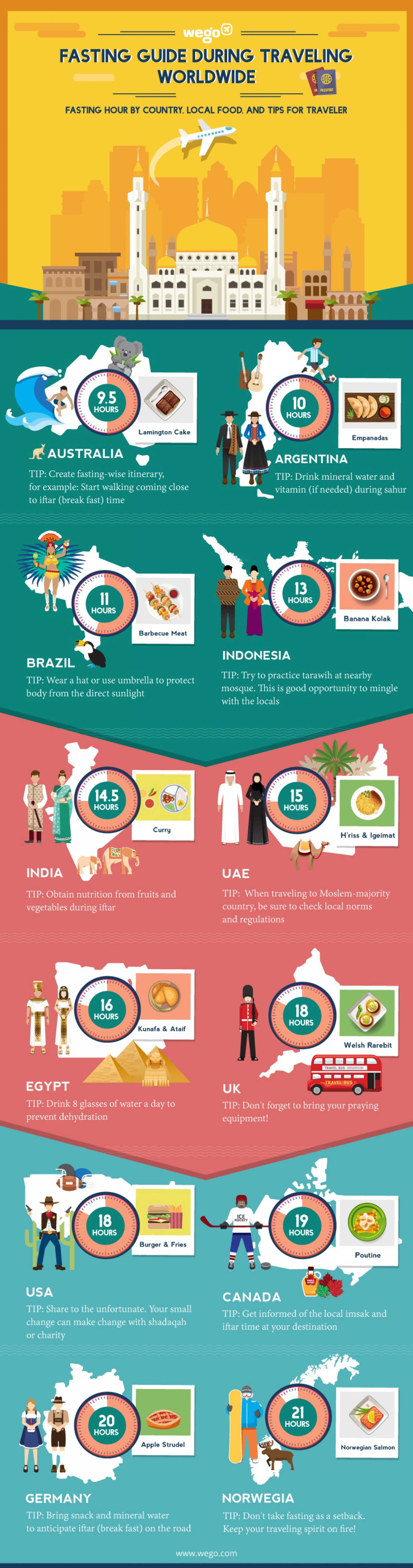 fasting guide during travelling worldwide